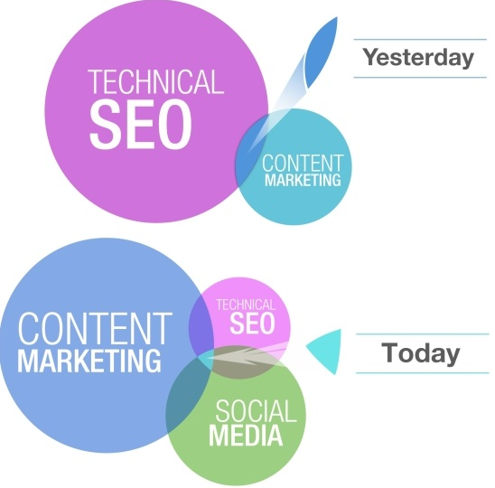 Strong Content Marketing